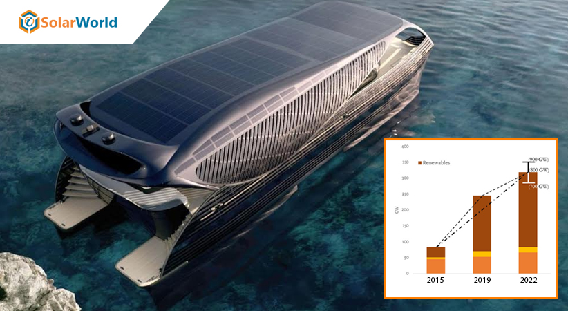 Global-solar-boats- market-seeing-a-steady-growth-soon