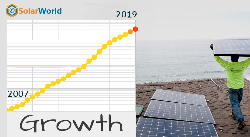 Growth to Continue in US Solar Sector in 2019