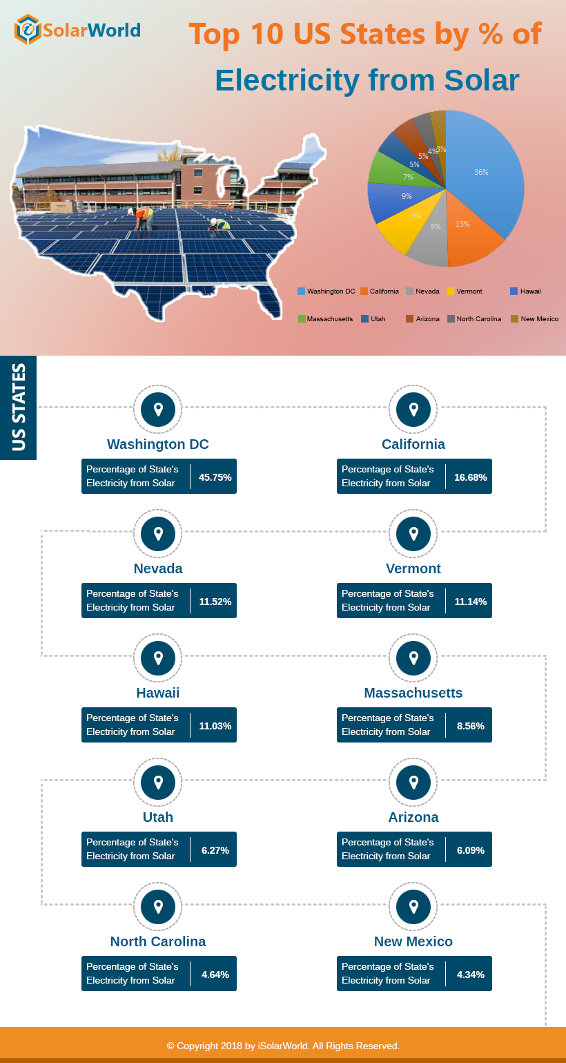 Top 10 US States By % of Electricity From Solar