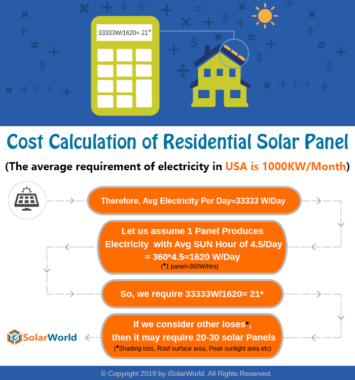 Cost Calculation of Residential Solar Panels