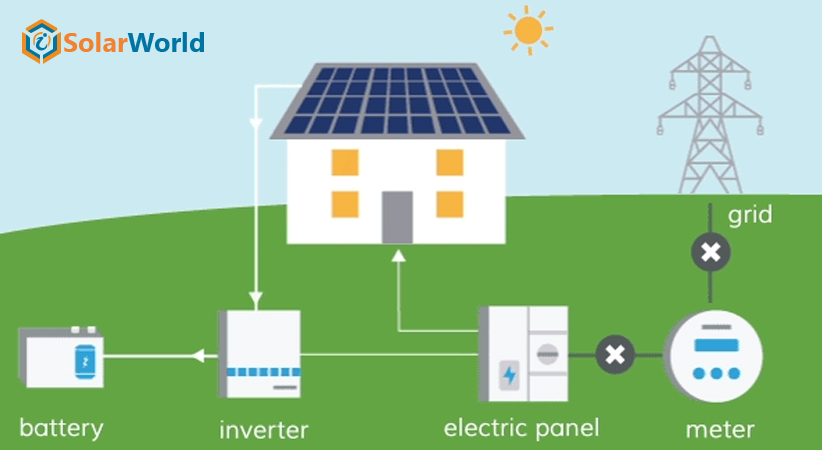 Study Shows Solar Increases Home Value Too