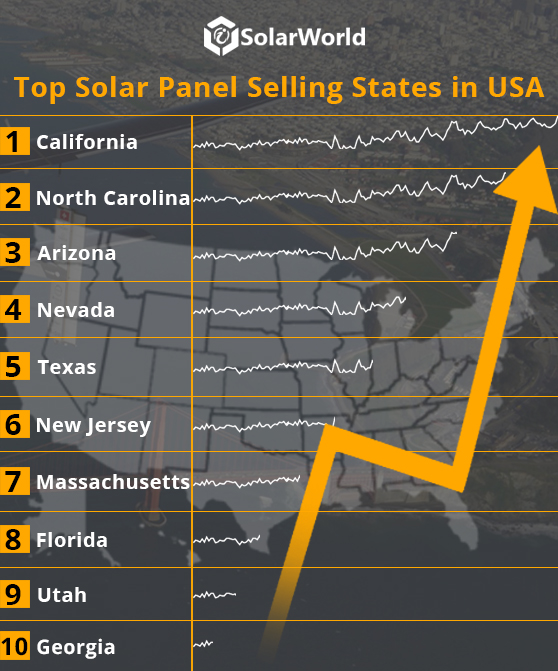 Top Solar Panel Selling States in USA